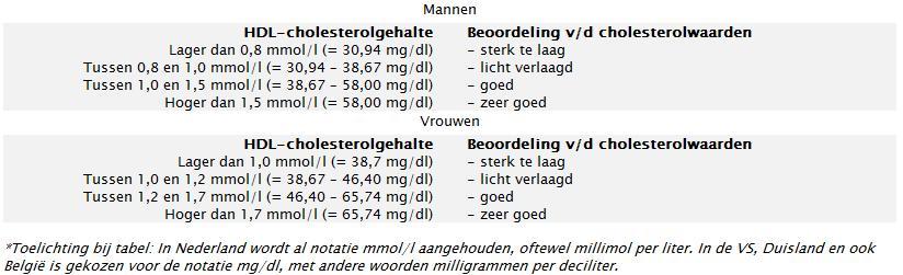 HDL cholesterol waarden