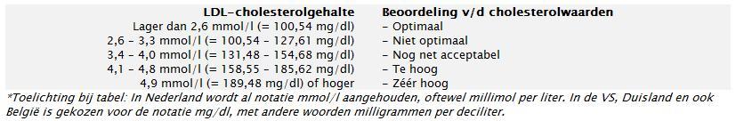 cholesterol waarden ldl hdl