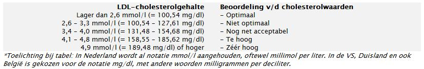 LDL cholesterol waarden